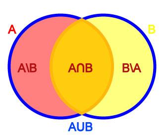 Introduction to network mathematics venn diagram ccuart Gallery